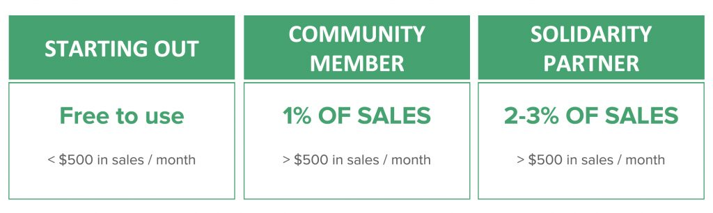 the image shows three boxes with different pricing options. in the first box, it says 'Starting out'- Free to use for less than $500 a month. In the second box it says Community member' 1% of sales for more than $500 of sales per month. In the third box it says 'Solidarity partner' 2-3% of sales for more than $500 a month.