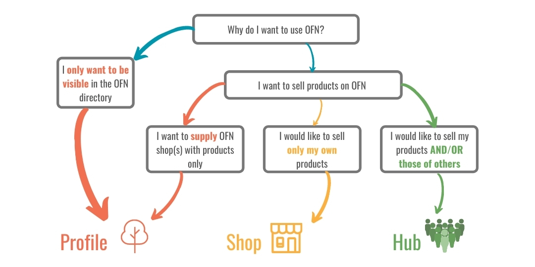 Flow chart showing how to sell on Open Food Network